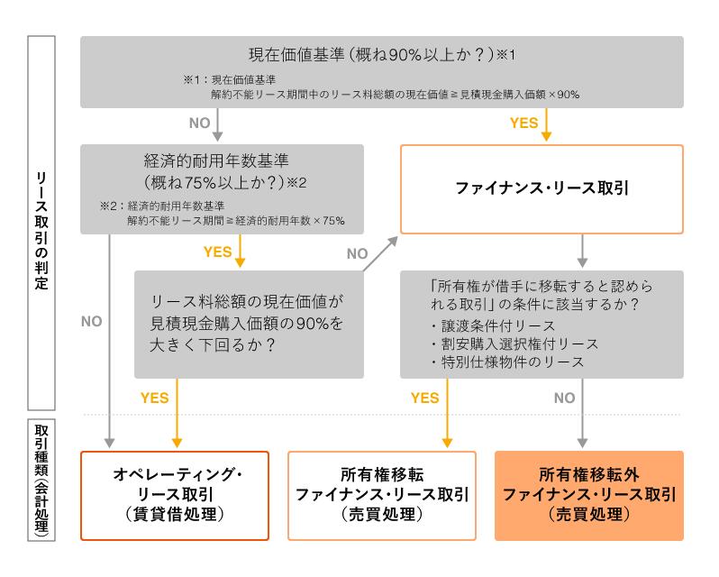 リース取引の分類と判定|リースの基礎知識|JA三井リース株式会社